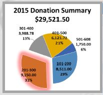 Donation Summary